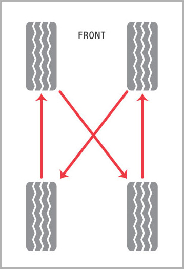 Rear and Four-wheel (Non-unidirectional Tire) Rotation